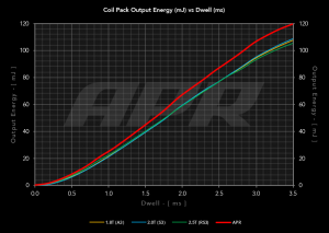 apr_coils_vs_stock
